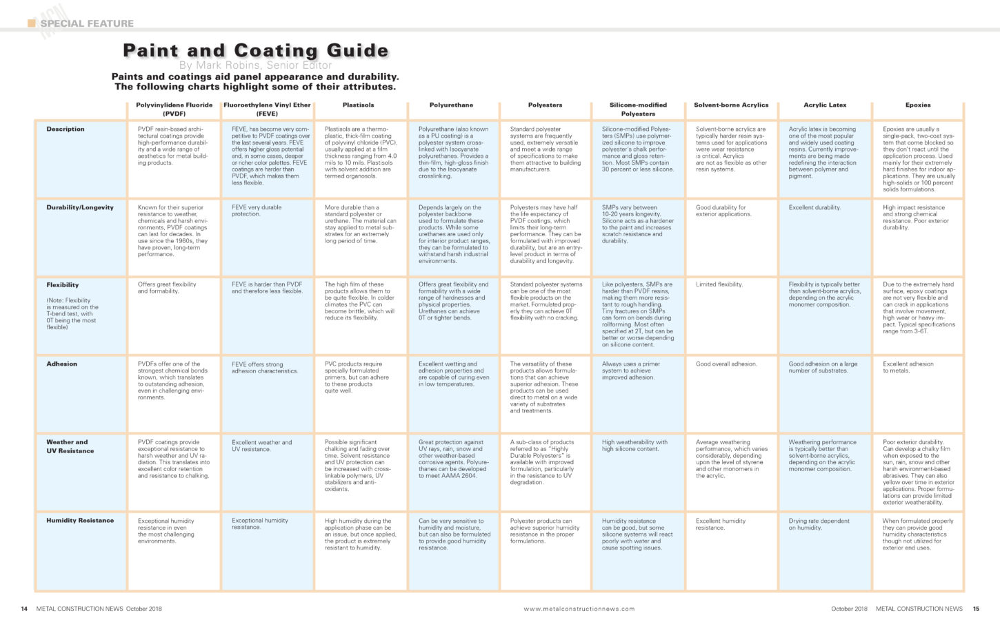 Paint and Coating Guide | Metal Construction News