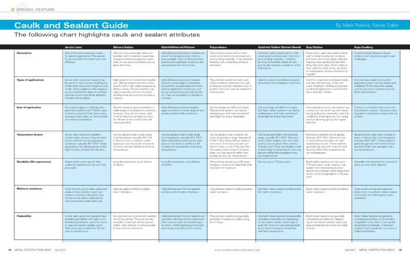 Caulk and Sealant Guide | Metal Construction News