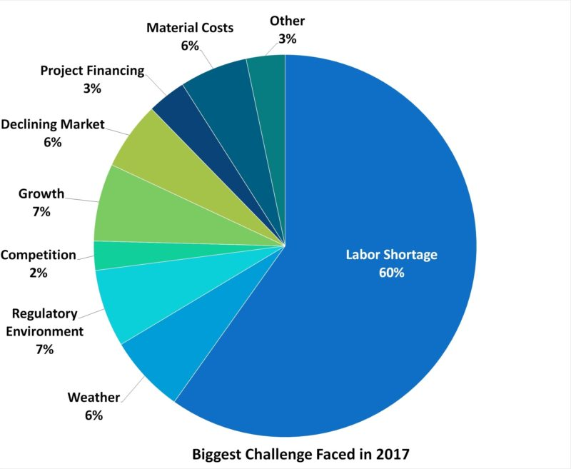 Labor Shortage: An Industry in Crisis | Metal Construction News