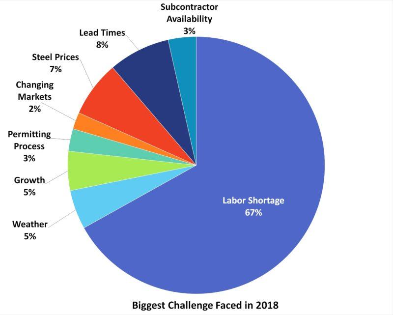 Top Metal Builders for 2018 | Metal Construction News