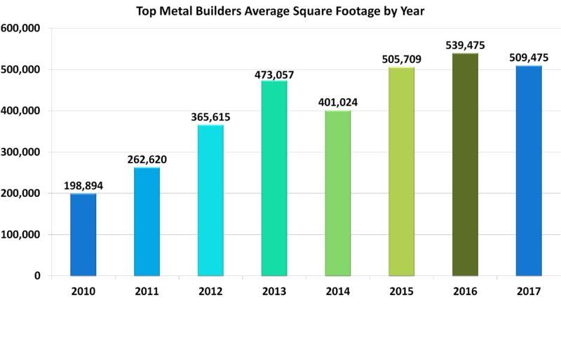 Top Metal Builders for 2017 | Metal Construction News
