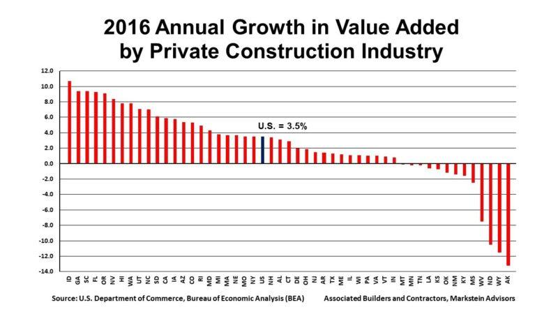 2016 Annual Growth