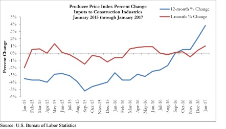 January 2017 Producer Price Index
