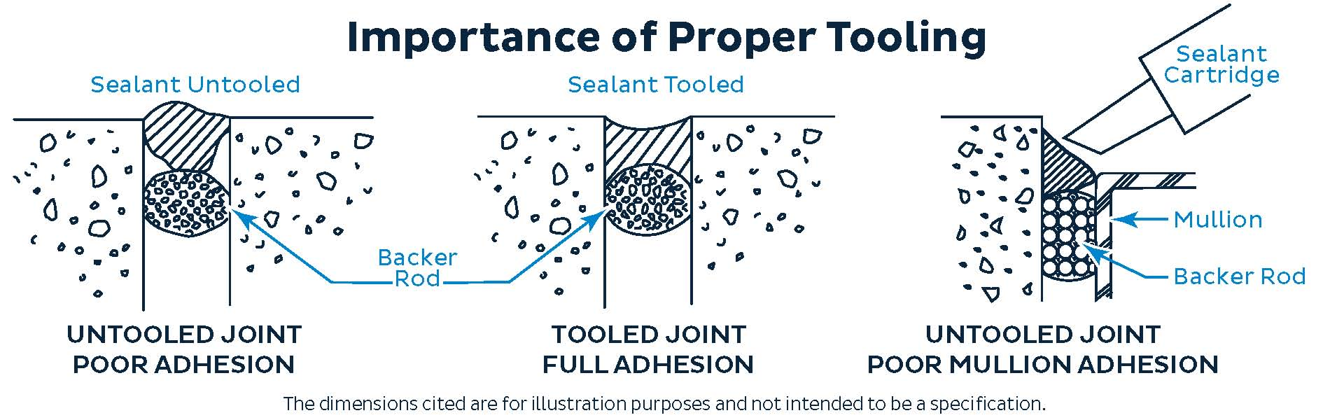 Sticking with Correct Sealant Application | Metal
