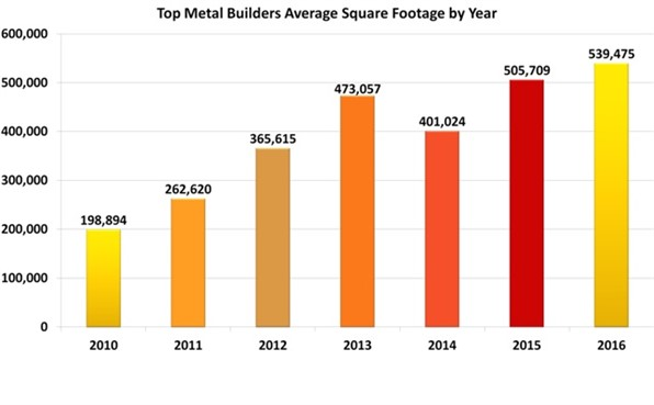 Top Metal Builders Average Square Footage