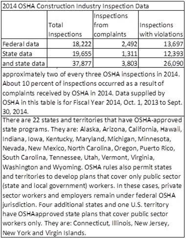 Data supplied by OSHA in this table is for Fiscal Year 2014, Oct. 1, 2013 to Sept. 30, 2014.