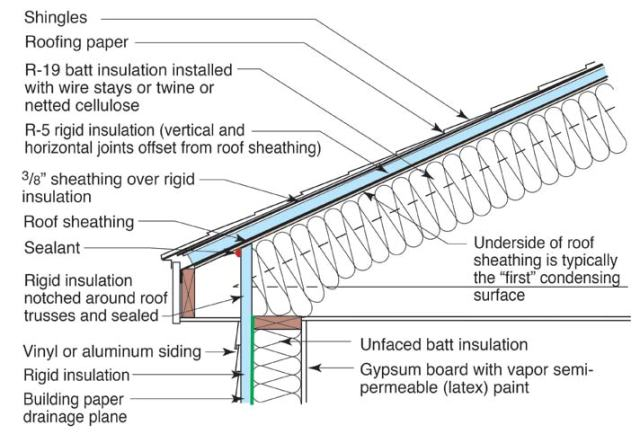 Venting Metal Roofs Metal Construction News